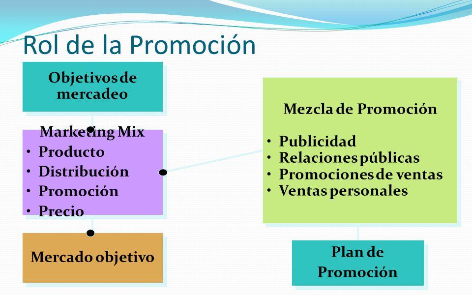 Rol de la Promoción Objetivos de mercadeo Marketing Mix Producto Distribución Promoción Precio Marketing Mix Producto Distribución Promoción Precio Me