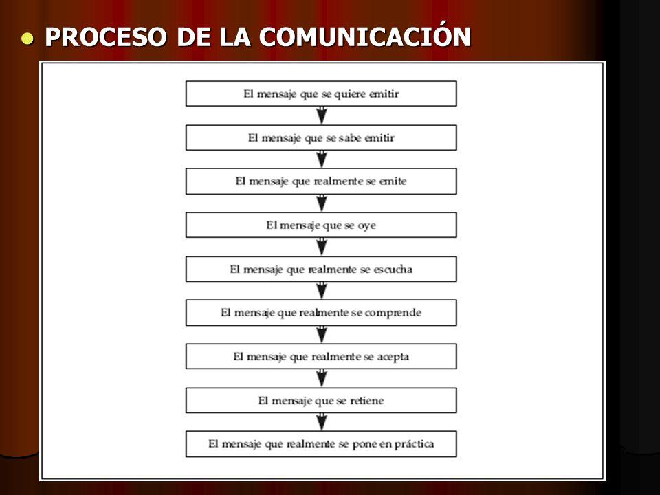 Objetivo y Alcance de la Comunicación Integral Objetivo y Alcance de la Comunicación IntegralObjetivo * Es crearle una imagen personal, profesional, p