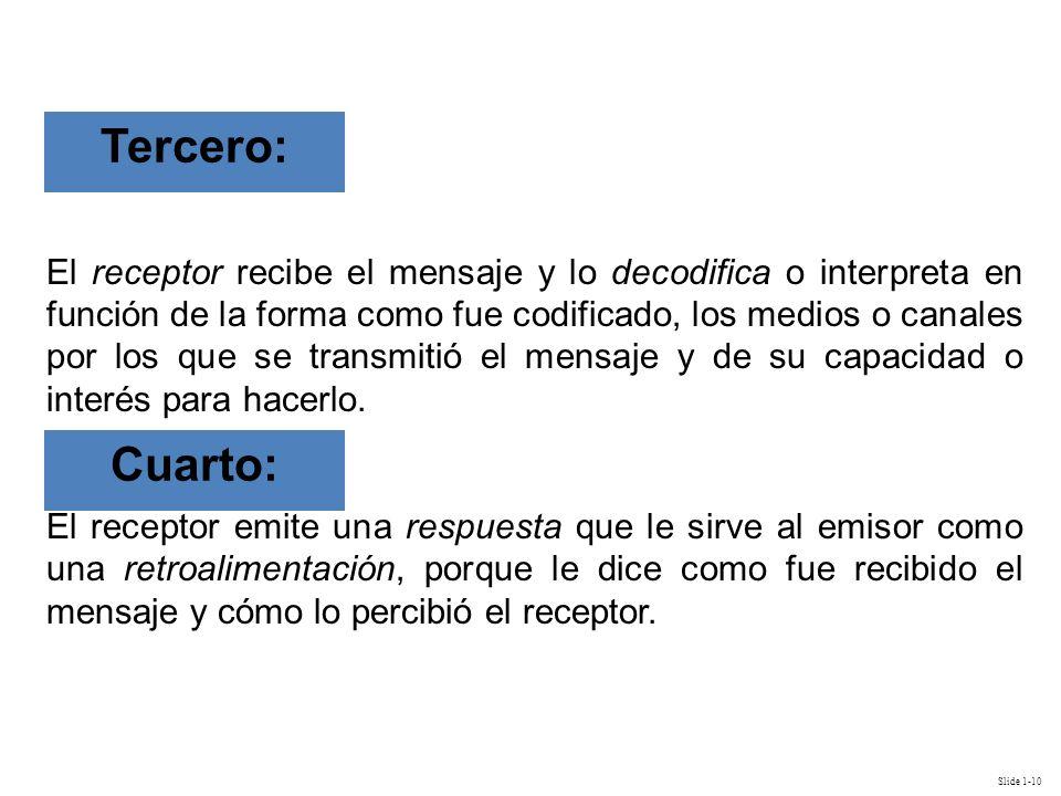 Slide 1-10 El receptor recibe el mensaje y lo decodifica o interpreta en función de la forma como fue codificado, los medios o canales por los que se