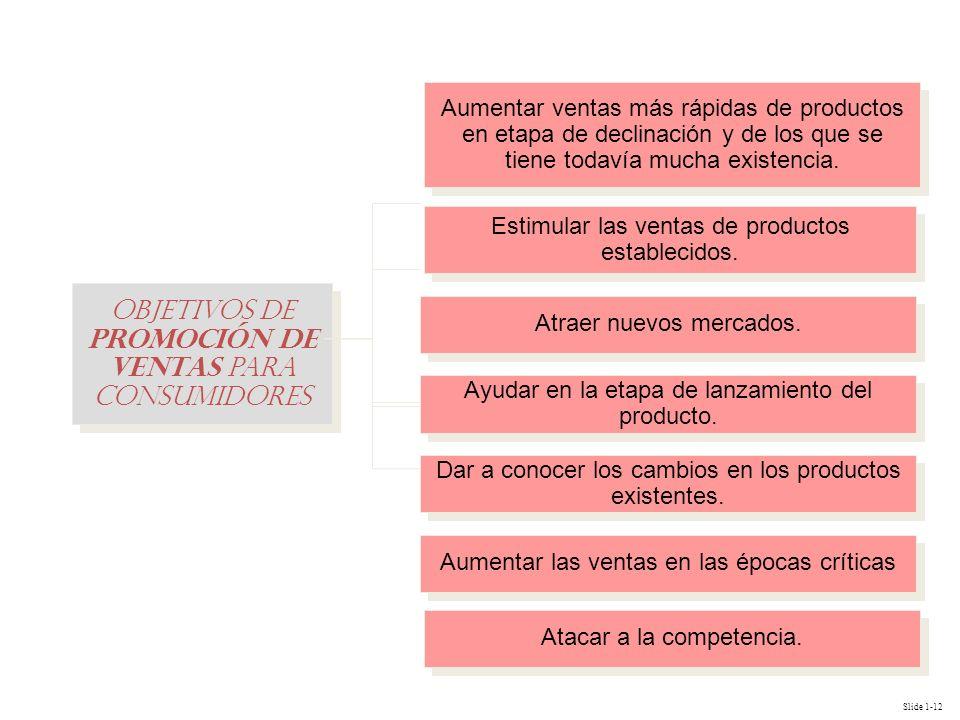 Slide 1-12 Objetivos de promoción de ventas para consumidores Estimular las ventas de productos establecidos. Atraer nuevos mercados. Ayudar en la eta