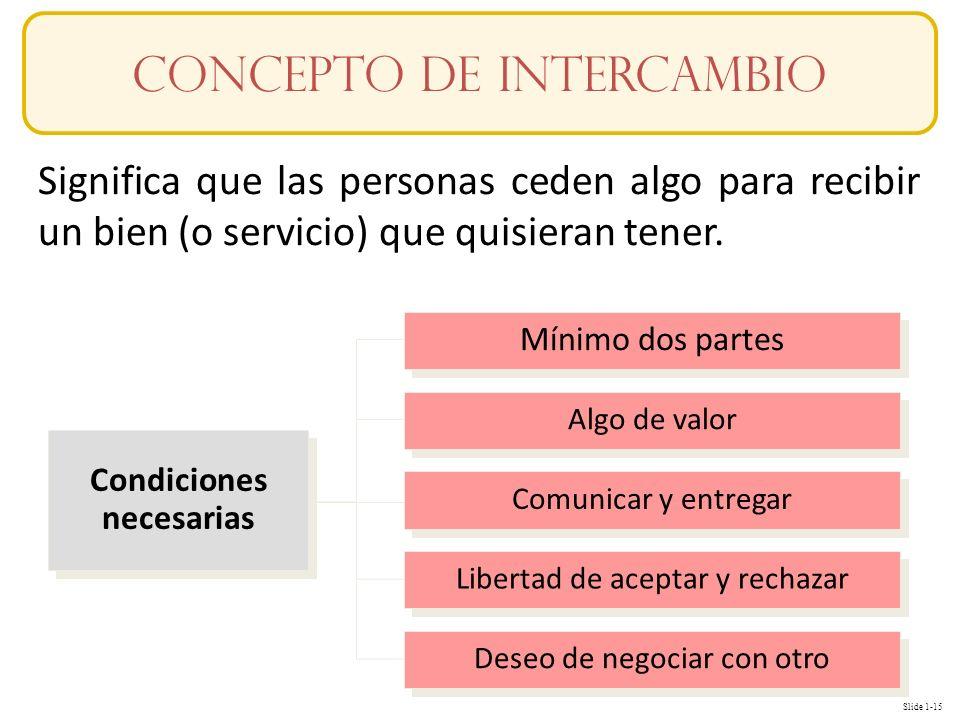 Slide 1-15 Significa que las personas ceden algo para recibir un bien (o servicio) que quisieran tener. Condiciones necesarias Mínimo dos partes Algo