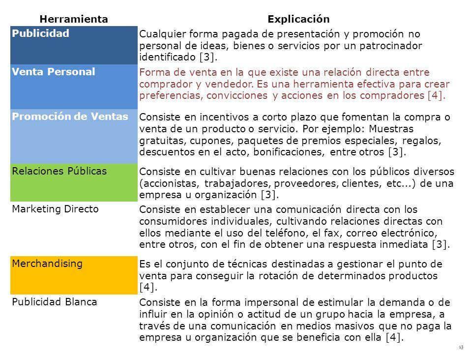 Slide 1-43 HerramientaExplicación PublicidadCualquier forma pagada de presentación y promoción no personal de ideas, bienes o servicios por un patroci