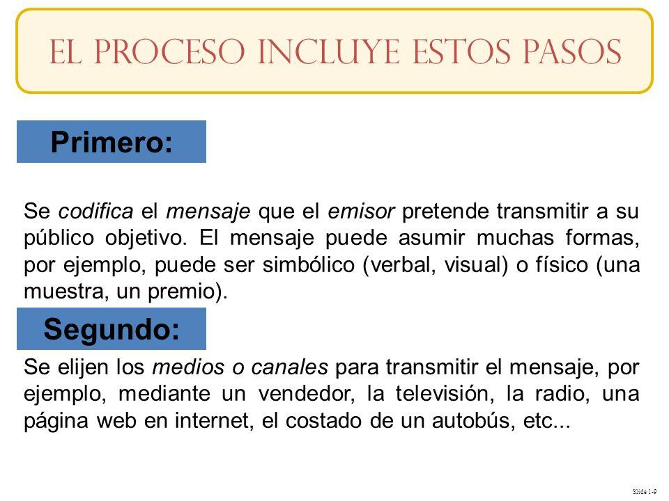 Slide 1-9 Se codifica el mensaje que el emisor pretende transmitir a su público objetivo. El mensaje puede asumir muchas formas, por ejemplo, puede se