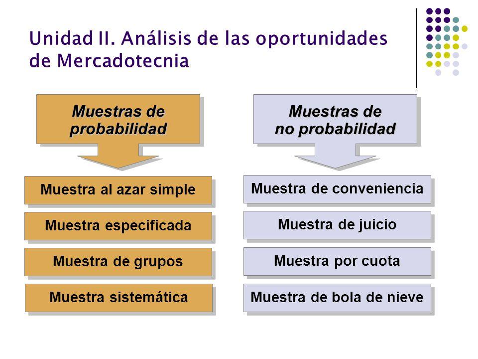 Unidad II. Análisis de las oportunidades de Mercadotecnia Muestra especificada Muestra de grupos Muestras de probabilidad Muestra al azar simple Muest
