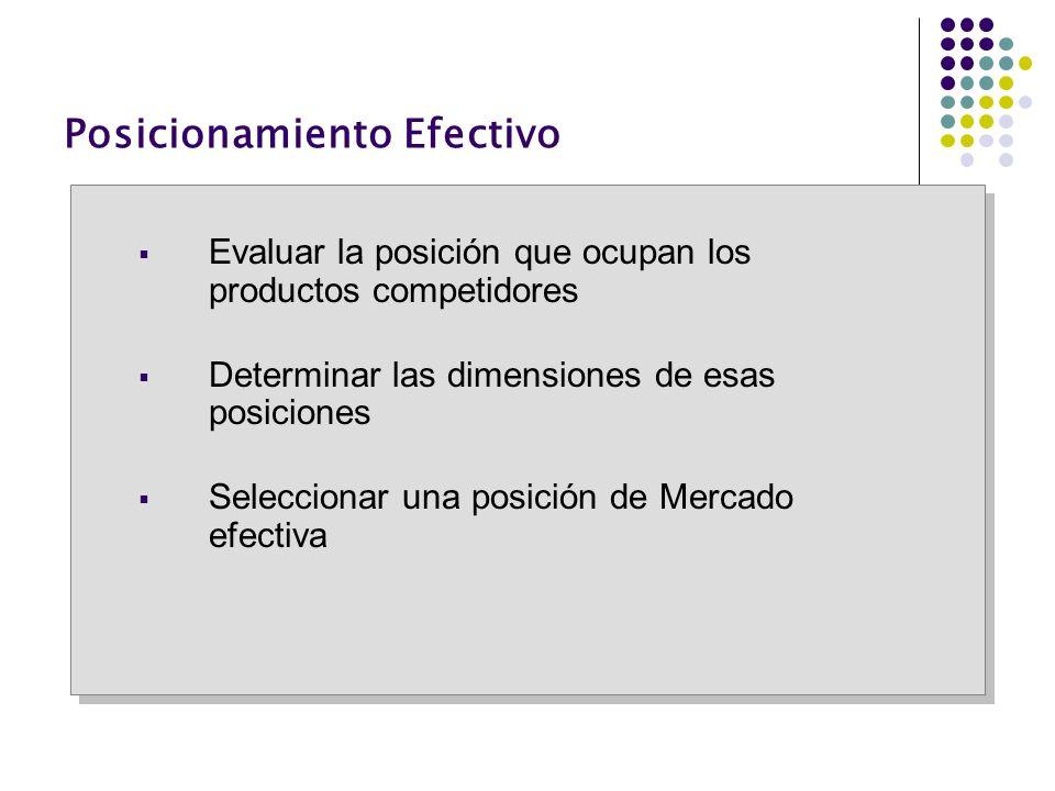 Posicionamiento Efectivo Evaluar la posición que ocupan los productos competidores Determinar las dimensiones de esas posiciones Seleccionar una posic