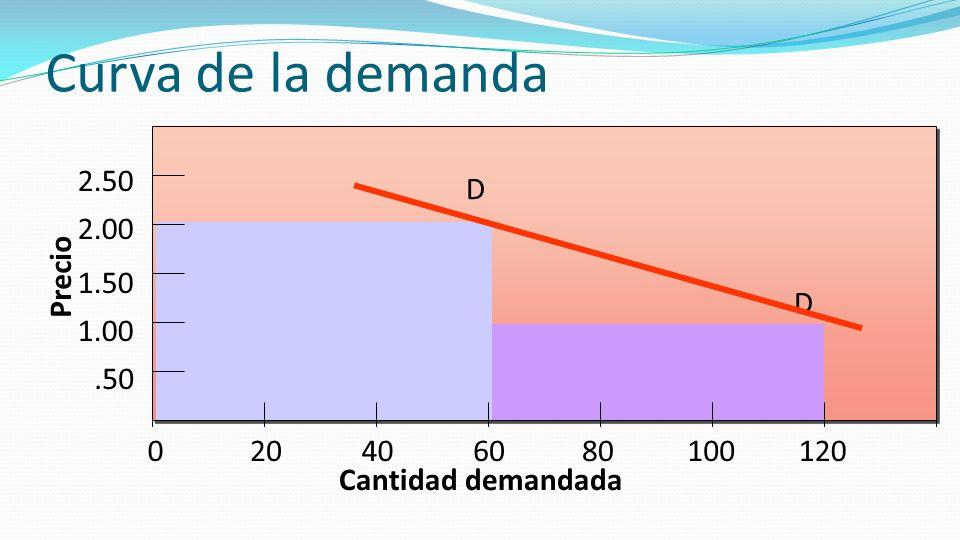 Curva de la demanda D D Precio.50 1.00 1.50 2.00 2.50 020406080100120 Cantidad demandada