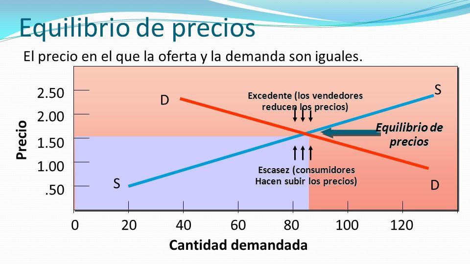 Equilibrio de precios El precio en el que la oferta y la demanda son iguales. Cantidad demandada S S Precio.50 1.00 1.50 2.00 2.50 020406080100120 D D
