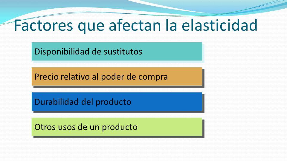 Factores que afectan la elasticidad Disponibilidad de sustitutos Precio relativo al poder de compra Durabilidad del producto Otros usos de un producto