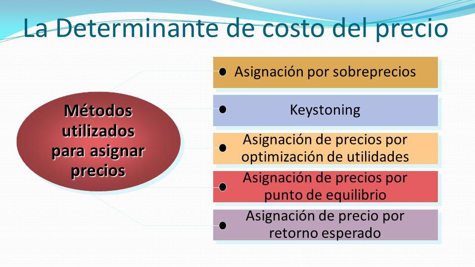 La Determinante de costo del precio Asignación de precio por retorno esperado Asignación de precio por retorno esperado Asignación de precios por punt