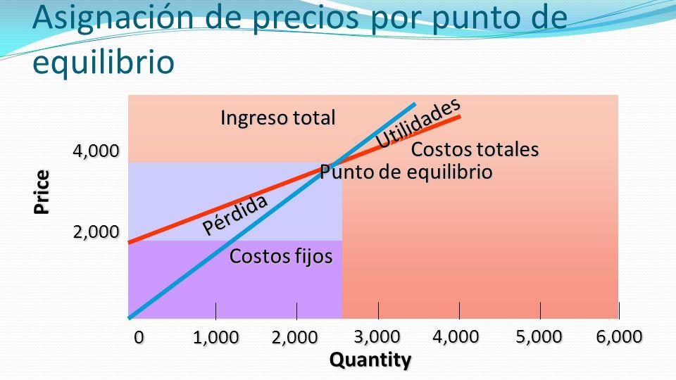 Asignación de precios por punto de equilibrio Quantity Price 2,000 01,0002,000 3,0004,0005,0006,000 4,000 Costos fijos Pérdida Utilidades Ingreso tota
