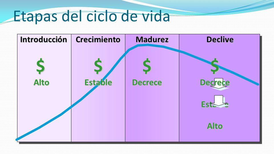 Etapas del ciclo de vidaIntroducciónCrecimientoDeclive$Alto$Estable$DecreceMadurez$ Decrece Estable Alto