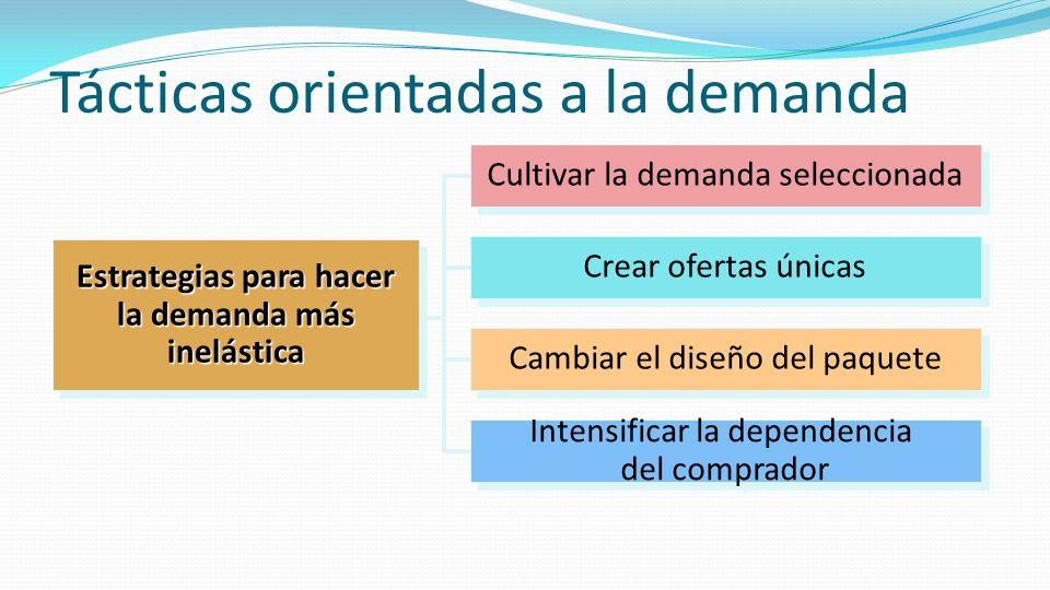 Tácticas orientadas a la demanda Estrategias para hacer la demanda más inelástica Estrategias para hacer la demanda más inelástica Cultivar la demanda