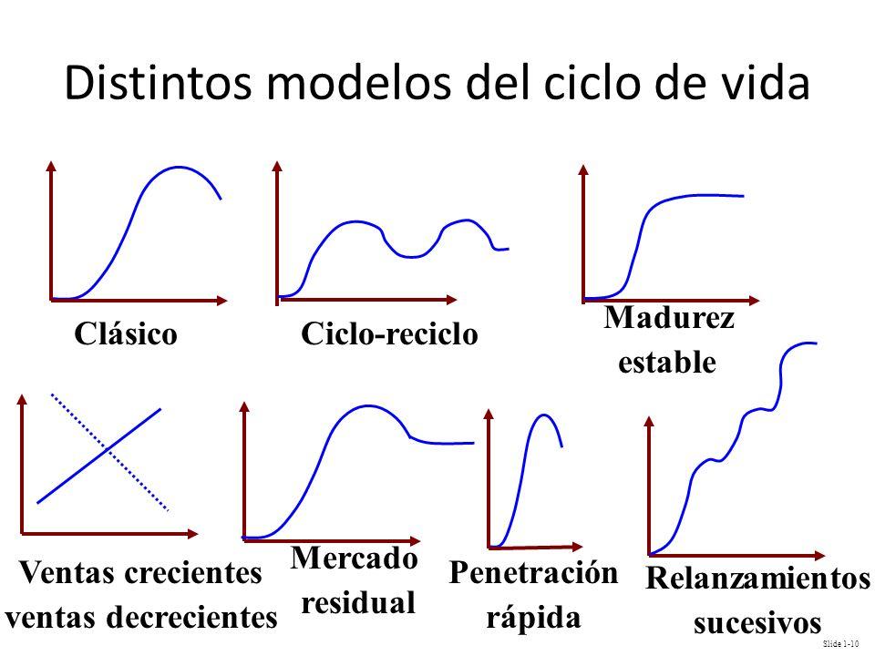 Slide 1-10 Distintos modelos del ciclo de vida Ciclo-recicloClásico Madurez estable Ventas crecientes ventas decrecientes Mercado residual Penetración
