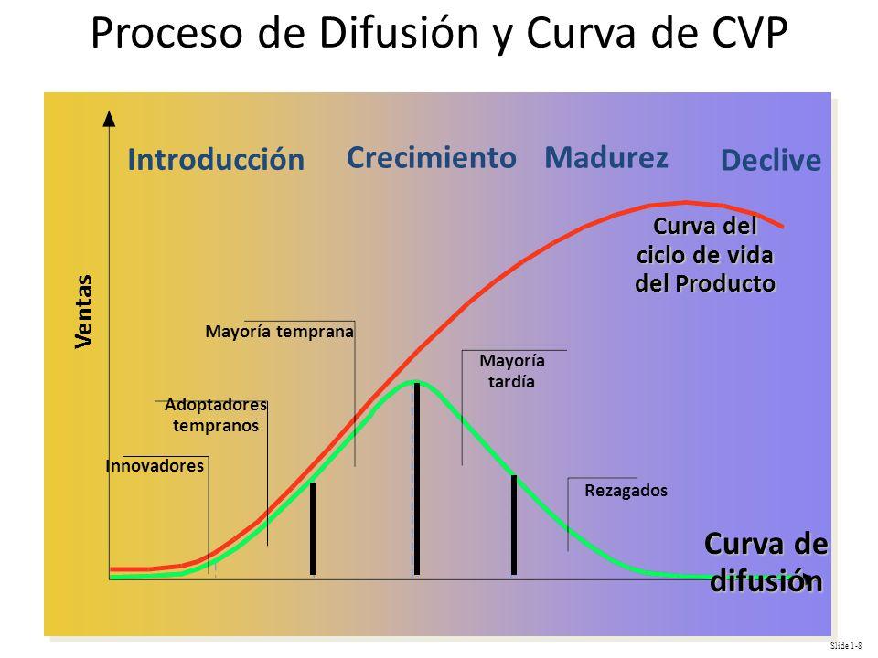 Slide 1-8 Proceso de Difusión y Curva de CVP Innovadores Adoptadores tempranos Mayoría temprana Mayoría tardía Rezagados Curva del ciclo de vida del P