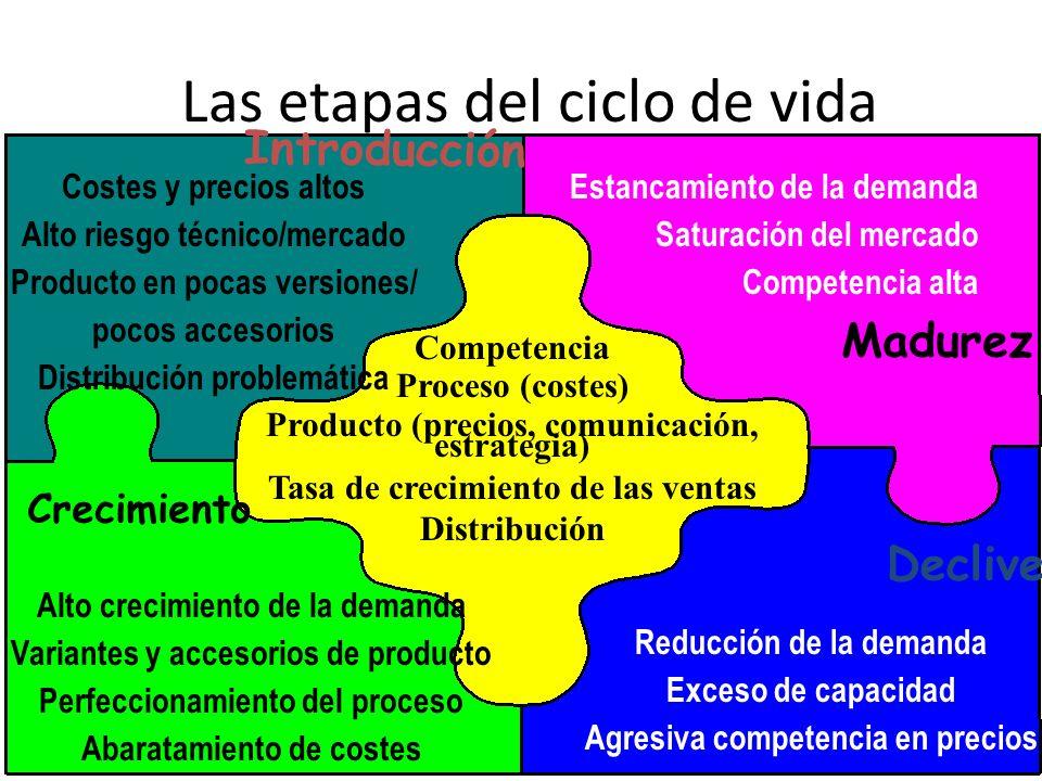 Slide 1-9 Las etapas del ciclo de vida Costes y precios altos Alto riesgo técnico/mercado Producto en pocas versiones/ pocos accesorios Distribución p