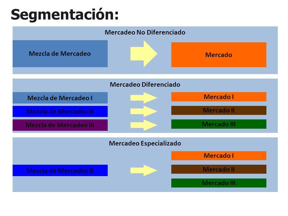 Mercadeo Diferenciado Mercadeo No Diferenciado Segmentación: Mezcla de Mercadeo Mercado Mezcla de Mercadeo I Mezcla de Mercadeo II Mezcla de Mercadeo III Mercado I Mercado III Mercado II Mercadeo Especializado Mezcla de Mercadeo II Mercado I Mercado III Mercado II