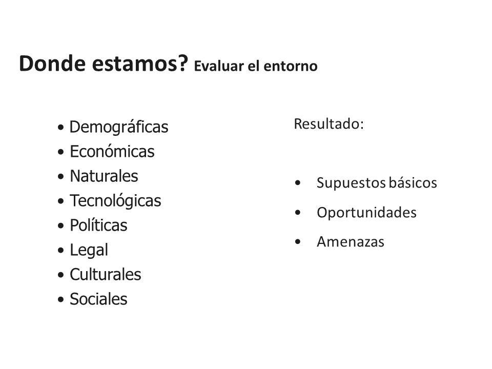 Demográficas Económicas Naturales Tecnológicas Políticas Legal Culturales Sociales Resultado: Supuestos básicos Oportunidades Amenazas Donde estamos.