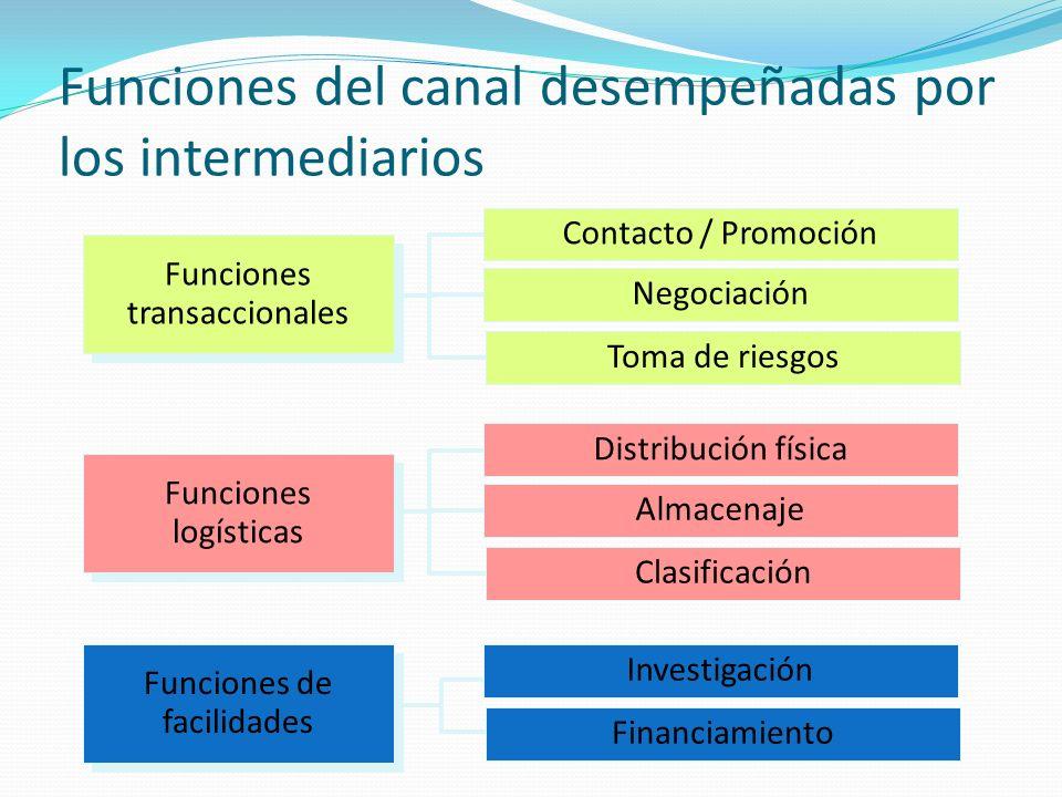 Funciones del canal desempeñadas por los intermediarios Contacto / Promoción Negociación Toma de riesgos Investigación Financiamiento Distribución fís