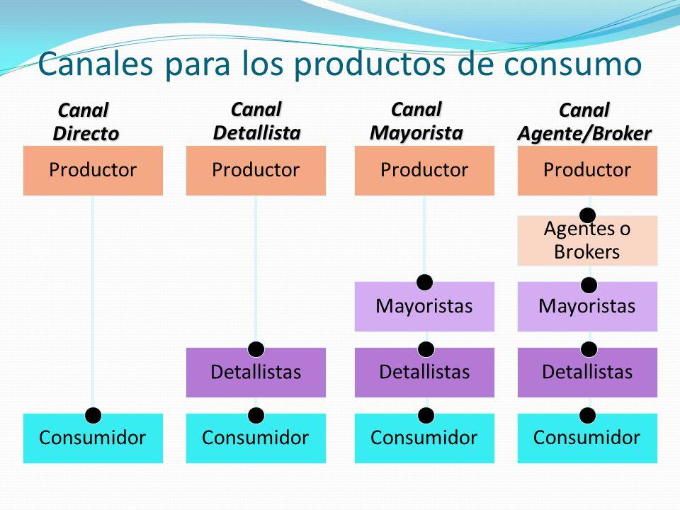 Canales para los productos de consumo Productor Consumidor Detallistas Mayoristas Agentes o BrokersCanalMayoristaCanalDetallistaCanalDirecto CanalAgen