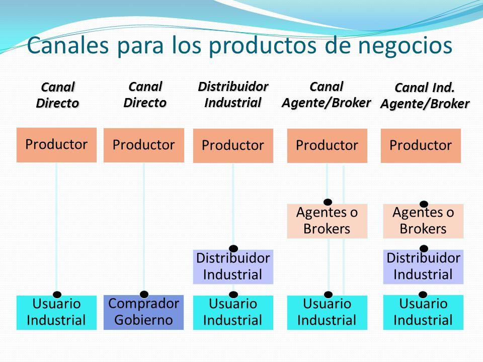 Canales para los productos de negocios Productor Usuario Industrial CanalDirecto Productor Comprador Gobierno CanalDirecto Productor Usuario Industria