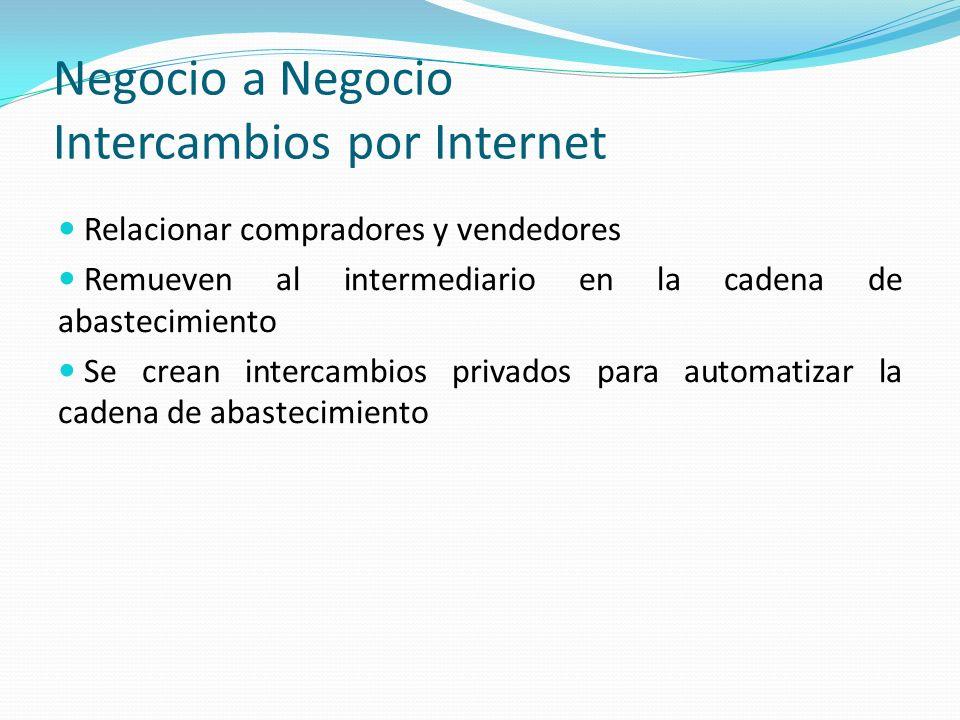 Negocio a Negocio Intercambios por Internet Relacionar compradores y vendedores Remueven al intermediario en la cadena de abastecimiento Se crean inte