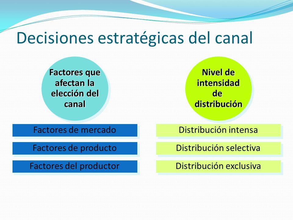 Decisiones estratégicas del canal Factores del productor Factores de producto Factores de mercado Factores que afectan la elección del canal Factores