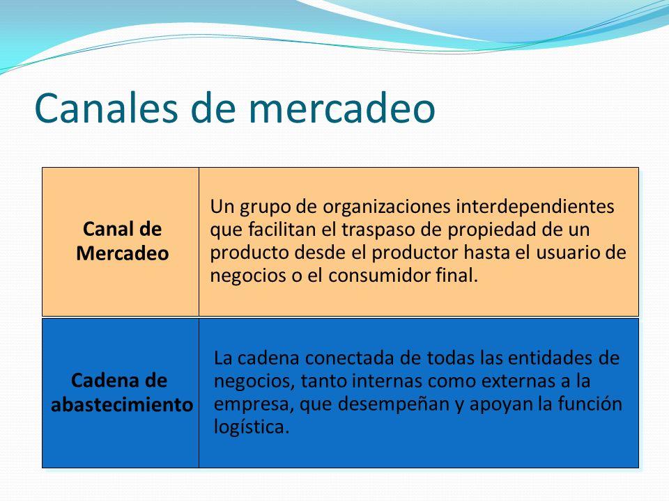 Canales para los productos de consumo Productor Consumidor Detallistas Mayoristas Agentes o BrokersCanalMayoristaCanalDetallistaCanalDirecto CanalAgente/Broker