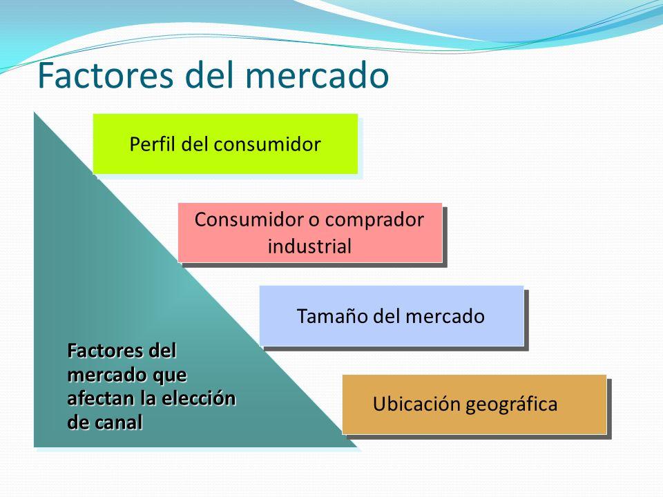Factores del mercado Factores del mercado que afectan la elección de canal Factores del mercado que afectan la elección de canal Perfil del consumidor