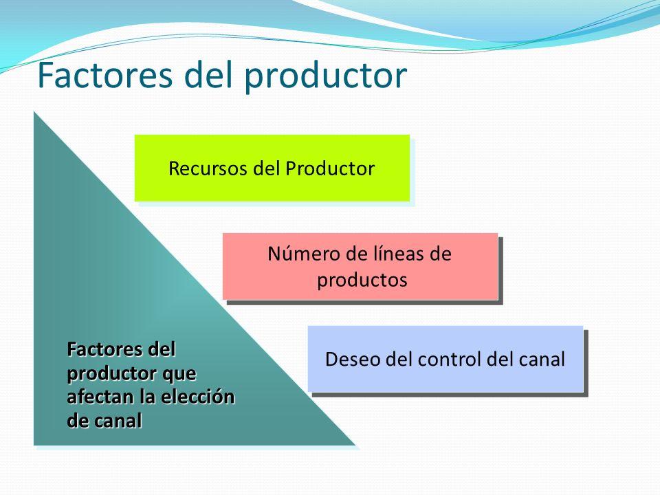 Factores del productor Factores del productor que afectan la elección de canal Factores del productor que afectan la elección de canal Recursos del Pr