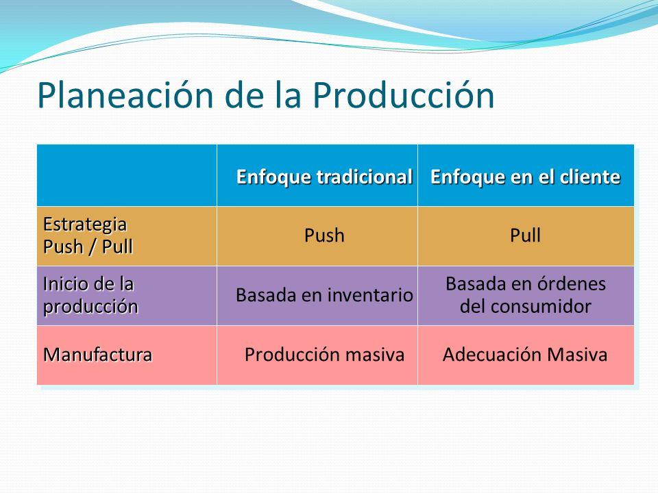 Planeación de la Producción Estrategia Push / Pull Estrategia Enfoque tradicional Push Inicio de la producción producción ManufacturaManufactura Basad