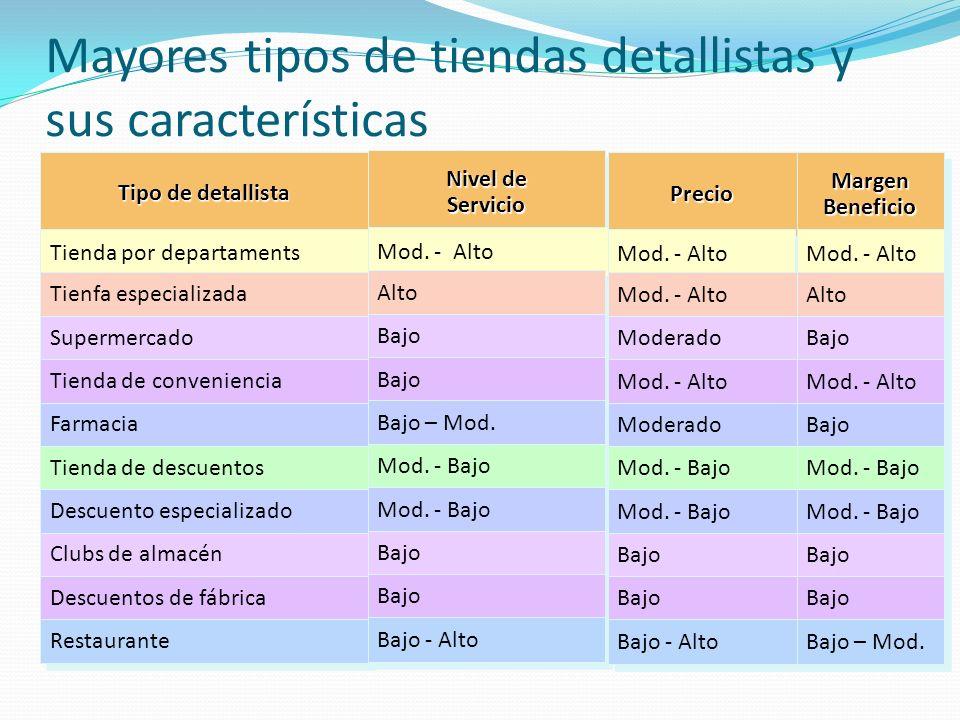 Mayores tipos de tiendas detallistas y sus características Tipo de detallista Tienda por departaments Tienfa especializada Supermercado Tienda de conv