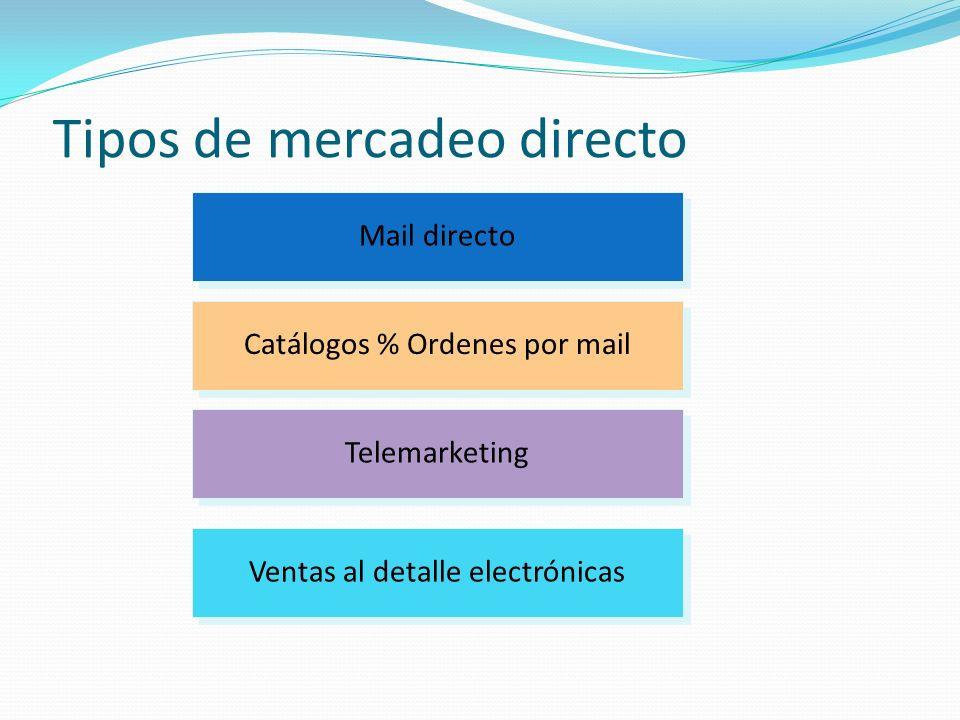 Tipos de mercadeo directo Telemarketing Catálogos % Ordenes por mail Mail directo Ventas al detalle electrónicas