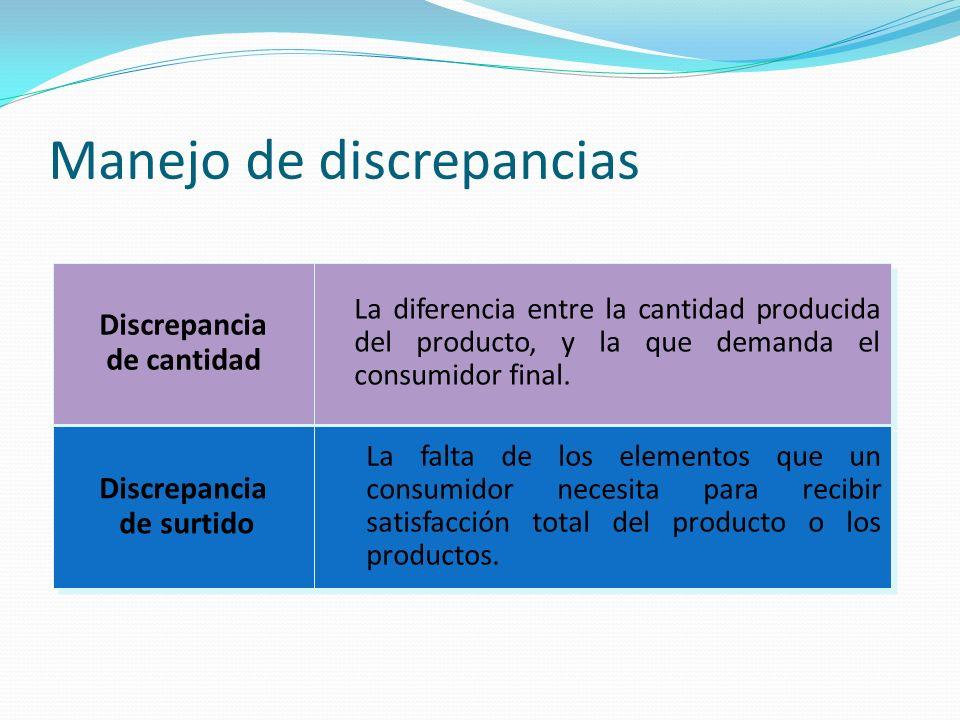 Manejo de discrepancias Discrepancia temporal Discrepancia temporal Diferencia espacial Diferencia espacial Ocurre cuando un productor produce un producto, pero el consumidor no está listo para consumirlo.
