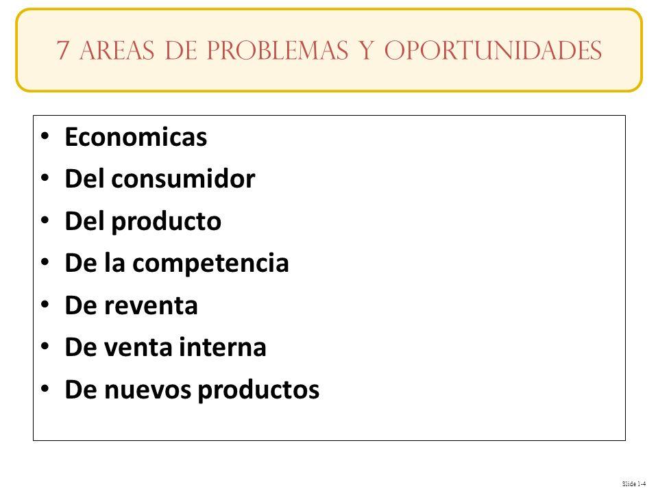 Slide 1-4 Economicas Del consumidor Del producto De la competencia De reventa De venta interna De nuevos productos 7 areas de problemas y oportunidades