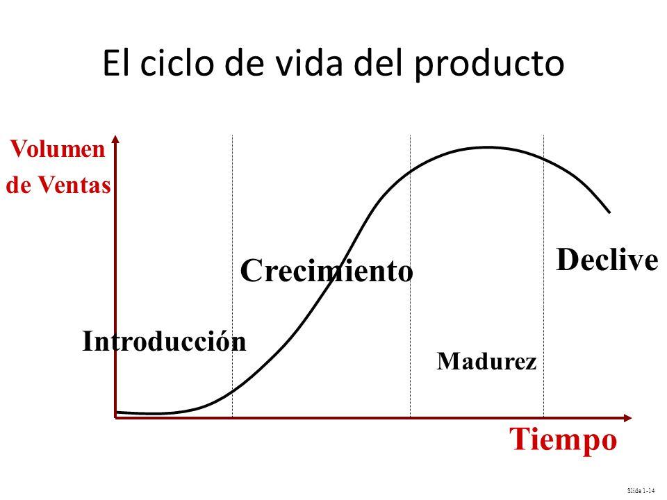 Slide 1-14 El ciclo de vida del producto Introducción Crecimiento Madurez Declive Volumen de Ventas Tiempo
