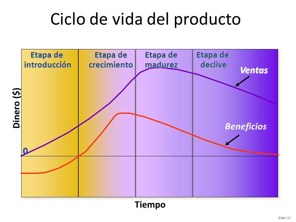 Slide 1-15 Ciclo de vida del producto Tiempo Dinero ($) Beneficios Ventas Etapa de introducción crecimiento madurez declive 0