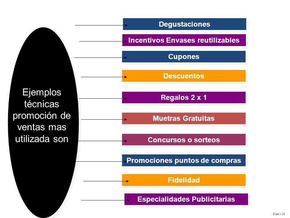 Slide 1-18 Fidelidad Especialidades Publicitarias Promociones puntos de compras Cupones Descuentos Regalos 2 x 1 Muetras Gratuitas Concursos o sorteos