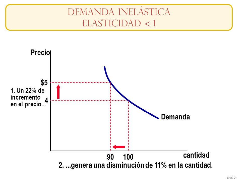 Slide 1-24 cantidad Precio 4 $5 1. Un 22% de incremento en el precio... Demanda 100 90 2....genera una disminución de 11% en la cantidad. Demanda Inel