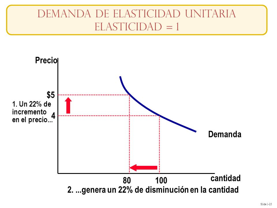 Slide 1-25 cantidad Precio 4 $5 1. Un 22% de incremento en el precio... Demanda 100 80 2....genera un 22% de disminución en la cantidad Demanda de Ela