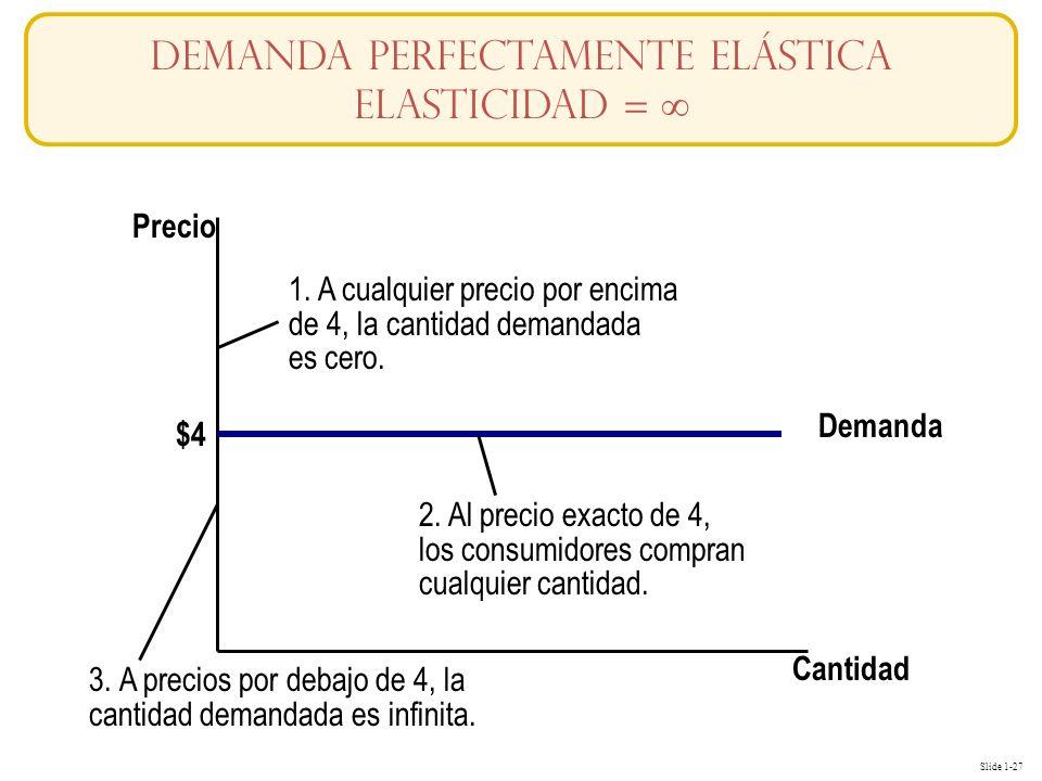 Slide 1-27 Cantidad Precio Demanda $4 1. A cualquier precio por encima de 4, la cantidad demandada es cero. 2. Al precio exacto de 4, los consumidores
