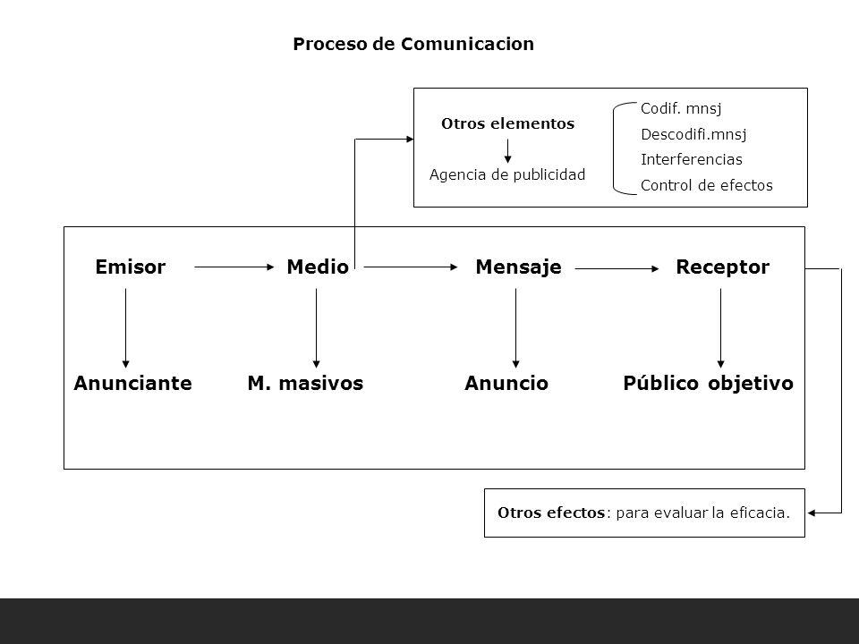 Otros elementos Agencia de publicidad Anunciante M. masivos Anuncio Público objetivo Codif. mnsj Descodifi.mnsj Interferencias Control de efectos Otro