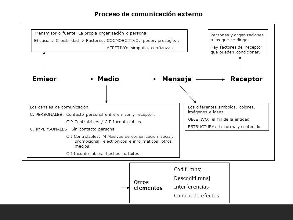 Proceso de comunicación externo Emisor Medio Mensaje Receptor Otros elementos Codif.