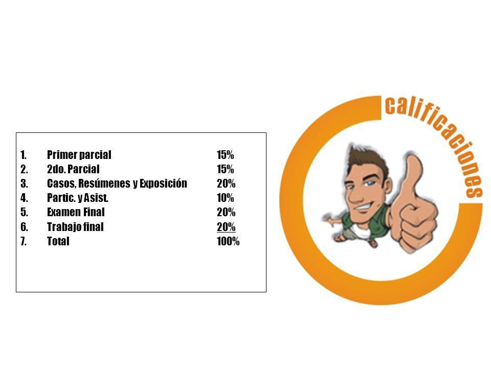 1.Primer parcial 15% 2.2do. Parcial15% 3.Casos, Resúmenes y Exposición20% 4.Partic. y Asist. 10% 5.Examen Final20% 6.Trabajo final 20% 7.Total 100%