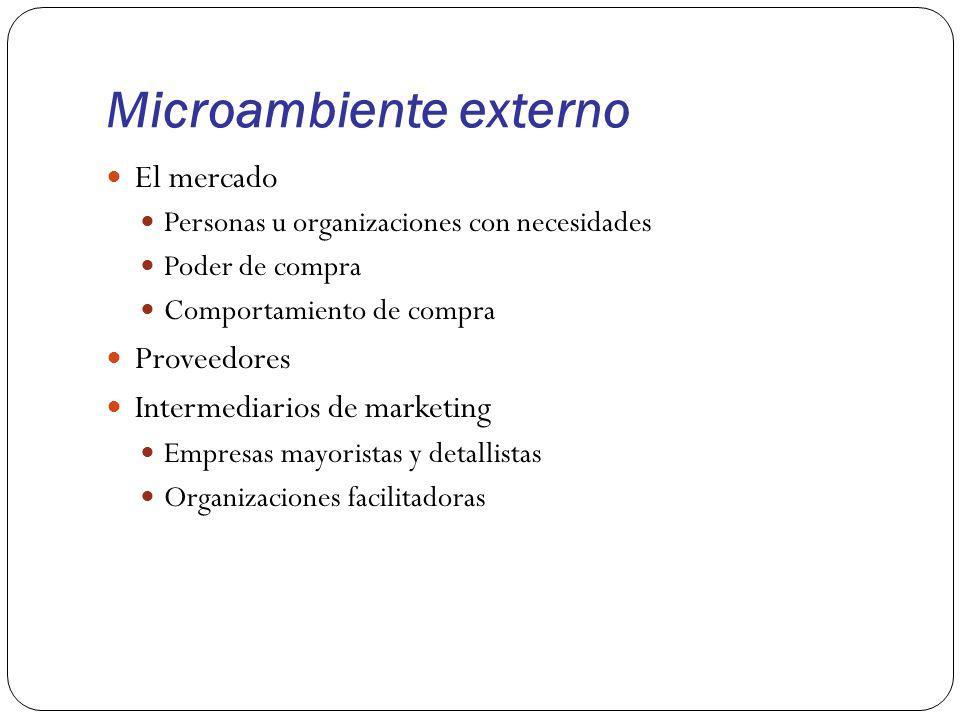 Microambiente externo El mercado Personas u organizaciones con necesidades Poder de compra Comportamiento de compra Proveedores Intermediarios de mark