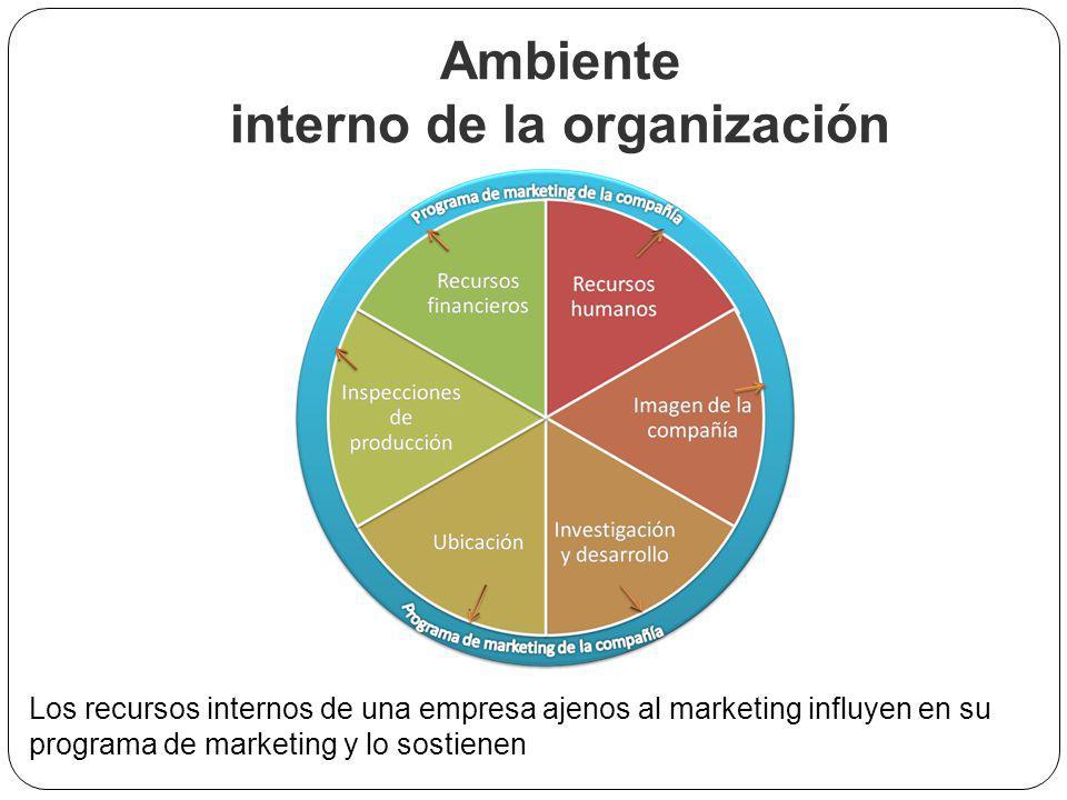 Ambiente interno de la organización Los recursos internos de una empresa ajenos al marketing influyen en su programa de marketing y lo sostienen