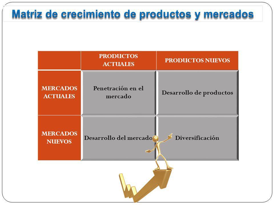 PRODUCTOS ACTUALES PRODUCTOS NUEVOS MERCADOS ACTUALES Penetración en el mercado Desarrollo de productos MERCADOS NUEVOS Desarrollo del mercadoDiversif