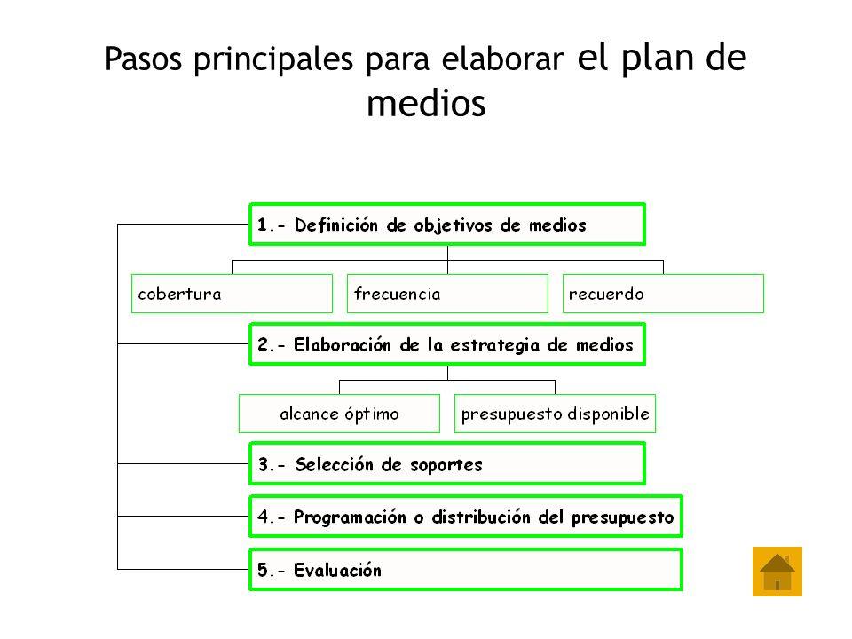 Pasos principales para elaborar el plan de medios