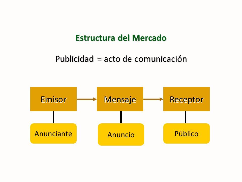 Estructura del Mercado Publicidad = acto de comunicación EmisorReceptorMensaje Anunciante Anuncio Público