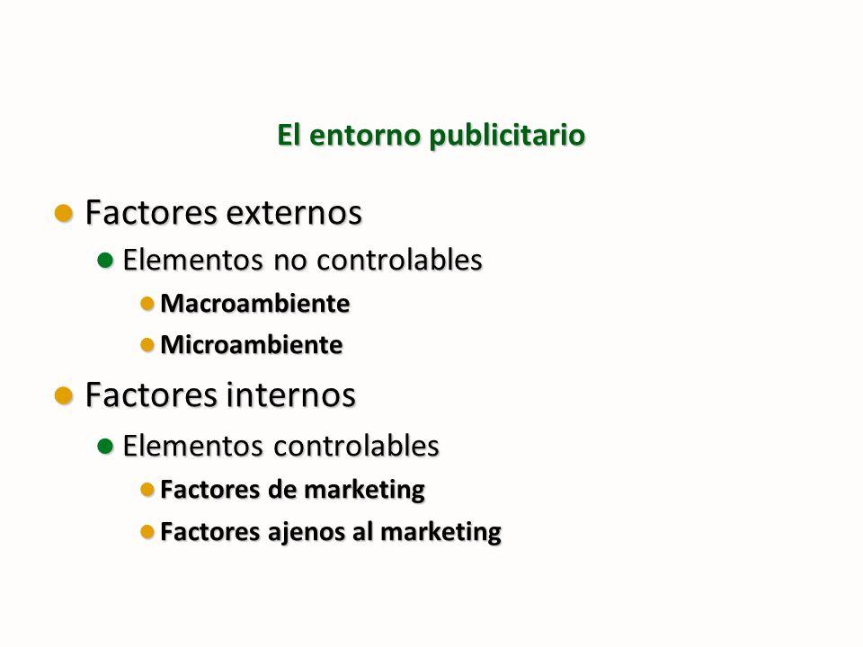 El entorno publicitario Factores externos Factores externos Elementos no controlables Elementos no controlables Macroambiente Macroambiente Microambie