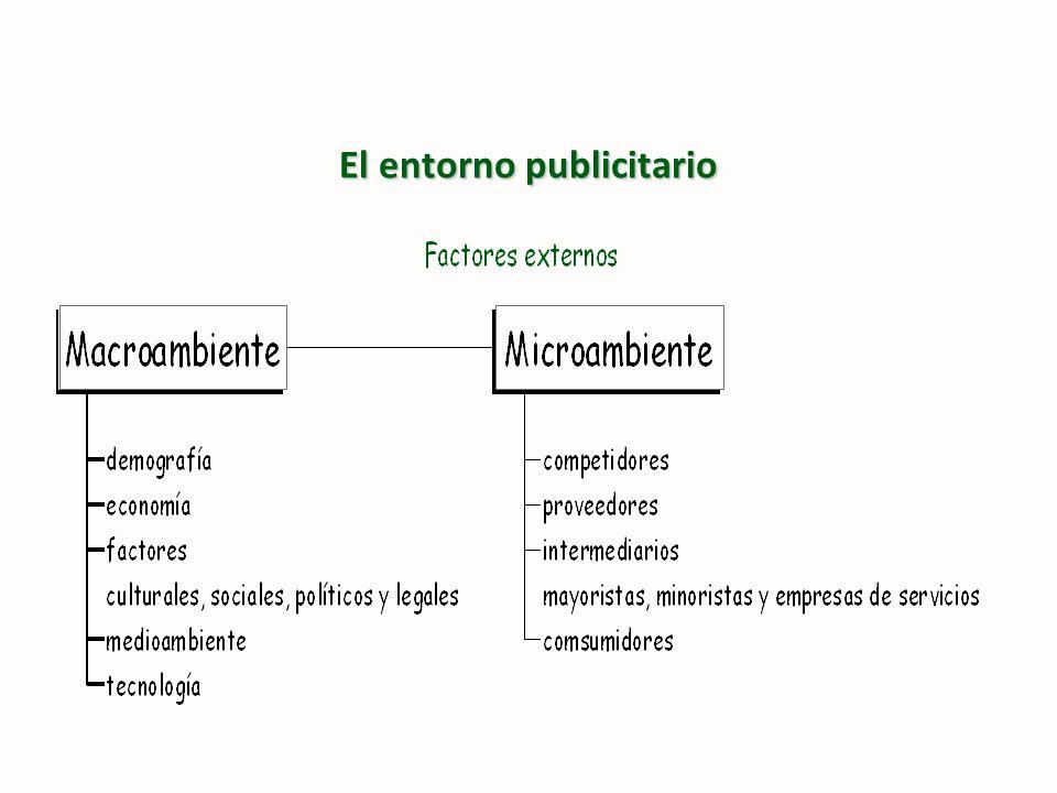 El entorno publicitario